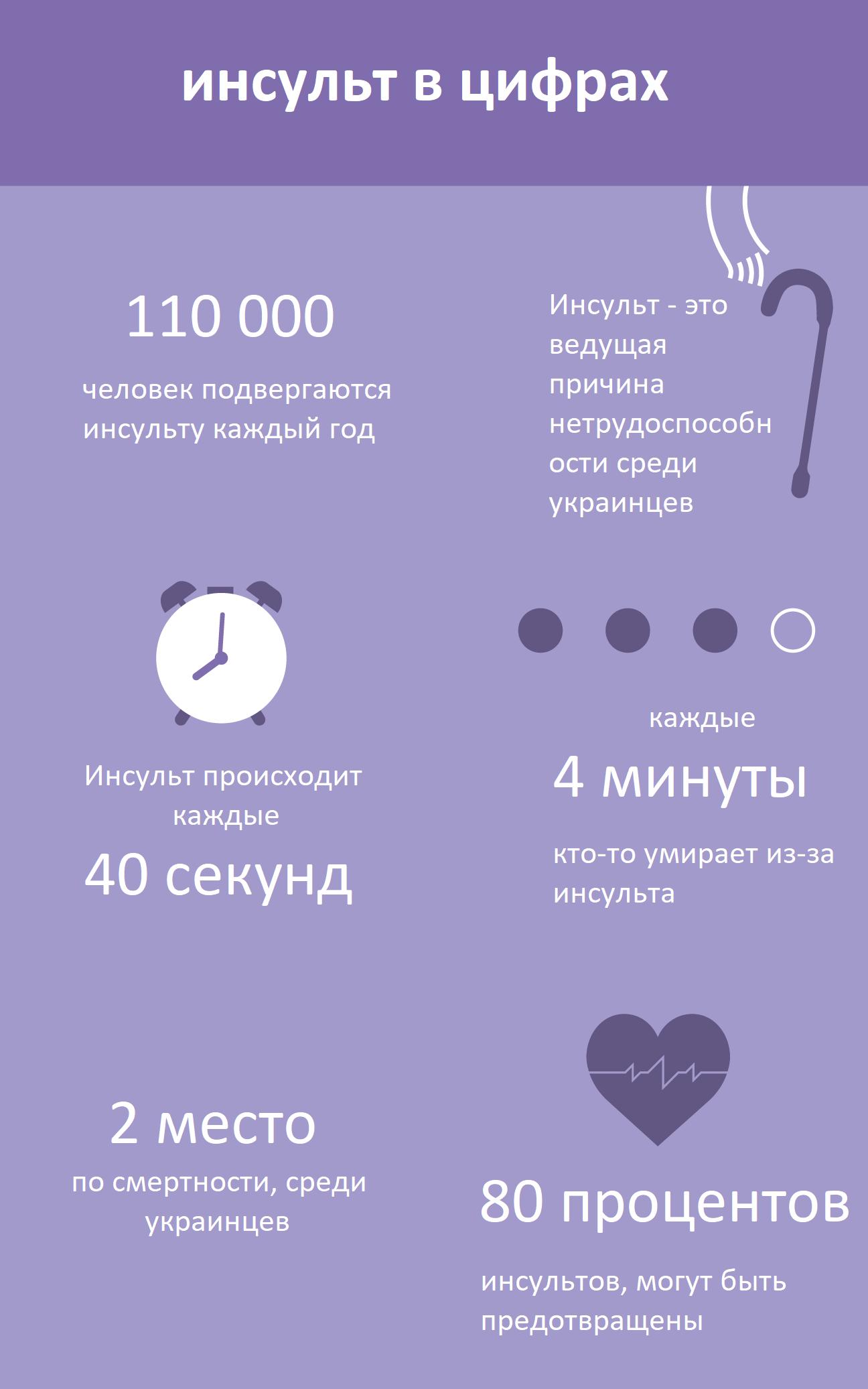 Инсульт в цифрах, украина